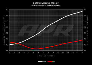 25tfsi_ea855_evo_ttrs_intercooler_15_seconds